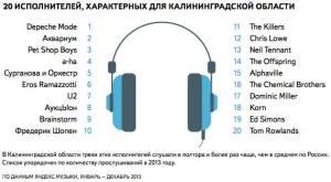 Lista wykonawców typowych dla Kaliningradu
